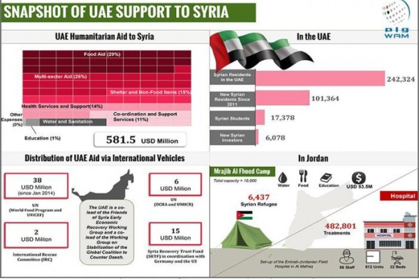 UAE supports Syrian people with over AED 4b since 2011, extends residency permits for over 101,000 Syrian citizens