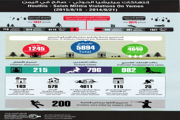 International report documents crimes committed by al-Houthi militia, Saleh group