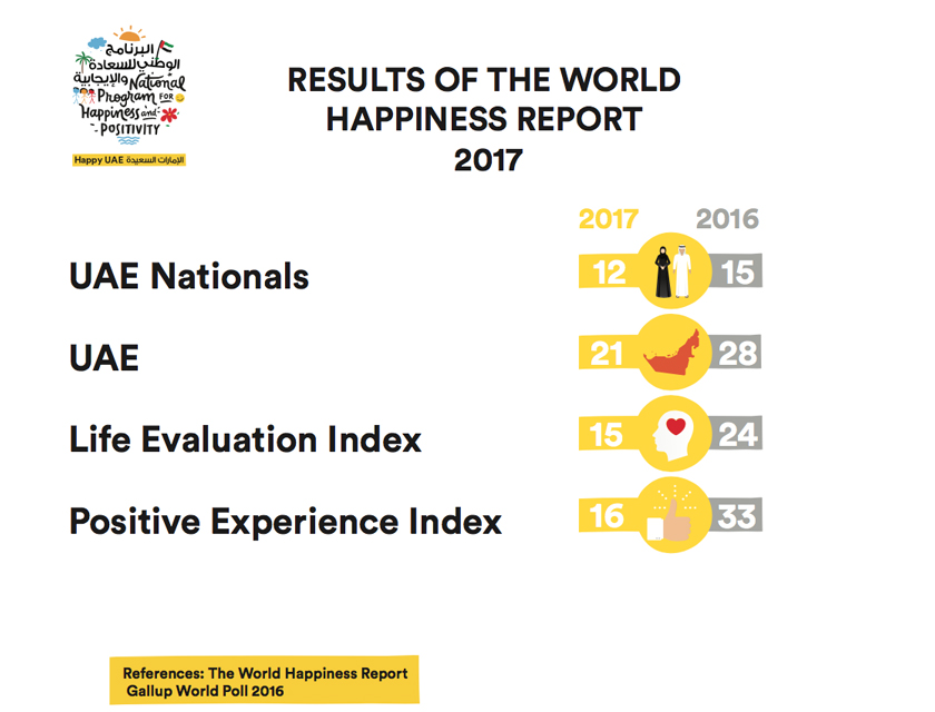 uae happiest arab country, climbs to 21st in 2017 world happiness ranking1