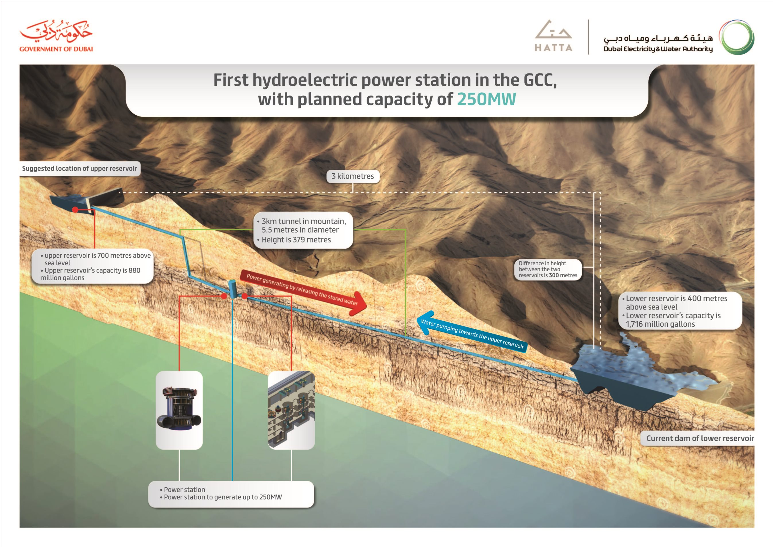 dewa makes progress in engineering studies for hatta hydroelectric plant