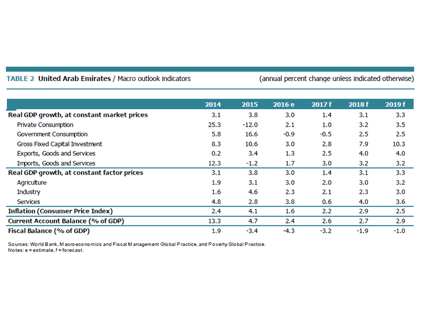 world bank report shows signs of economic recovery in middle east and north africa