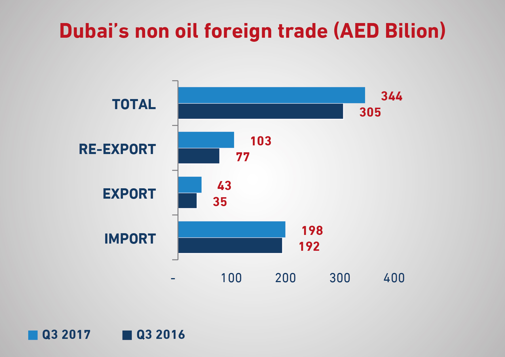 dubai non-oil foreign trade increases by 13% year-on-year in q3 2017