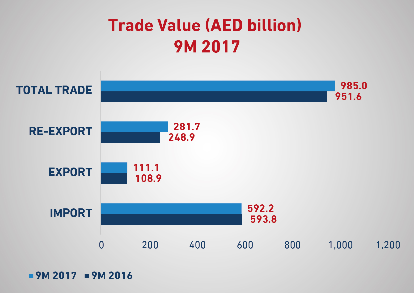 dubai non-oil foreign trade increases by 13% year-on-year in q3 2017 c