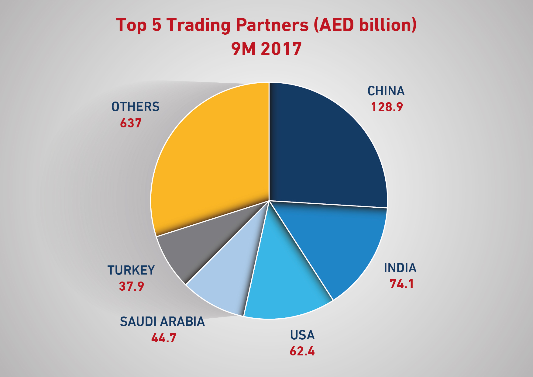 dubai non-oil foreign trade increases by 13% year-on-year in q3 2017a