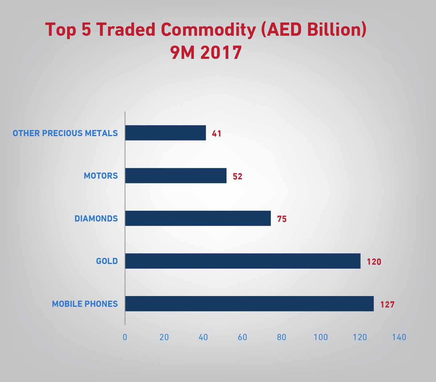 dubai non-oil foreign trade increases by 13% year-on-year in q3 2017 b