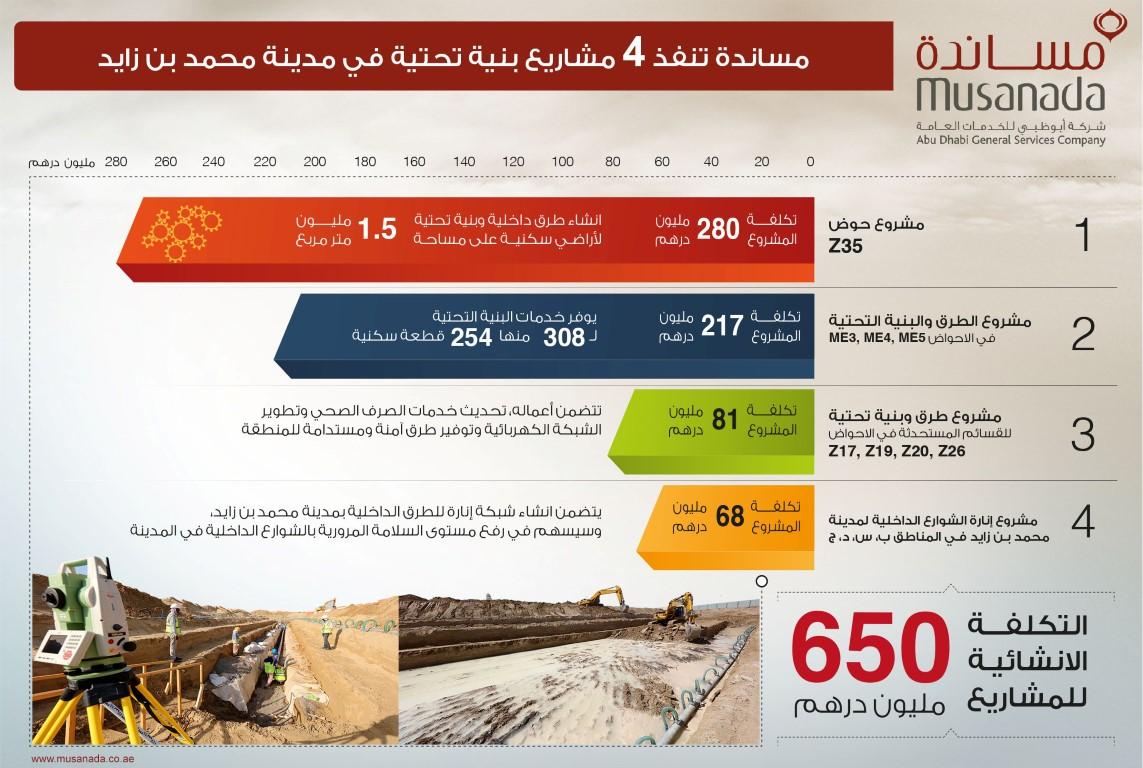مساندة تنفذ اربعة مشاريع بنية تحتية في أبوظبي بقيمة 650 مليون درهم. 2