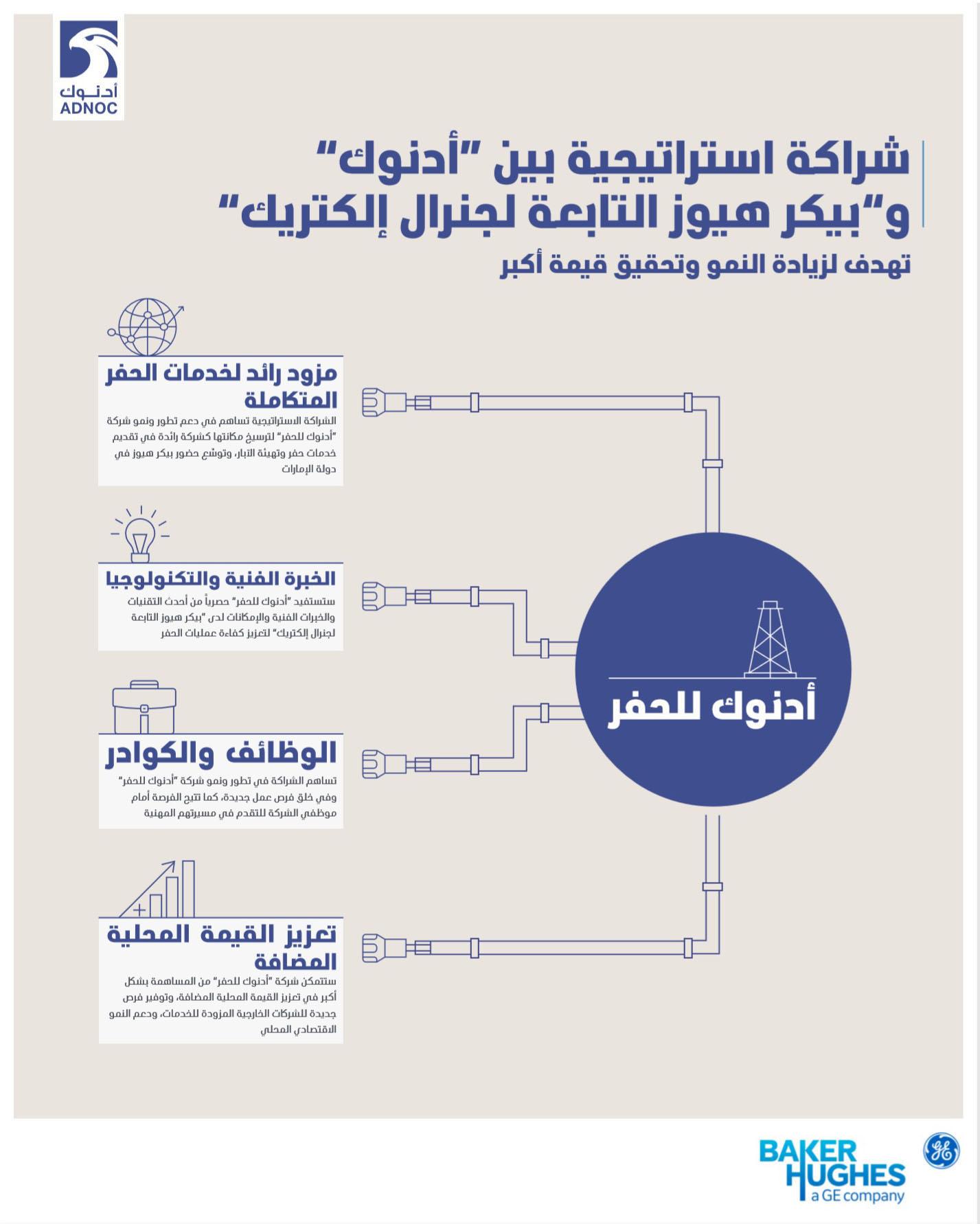 Emirates News Agency - ADNOC, BHGE form strategic