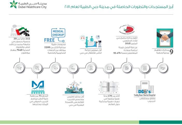 """تقرير/ """"دبي الطبية """".. إنجازات عديدة تنظيميا وأكاديميا خلال 2018"""