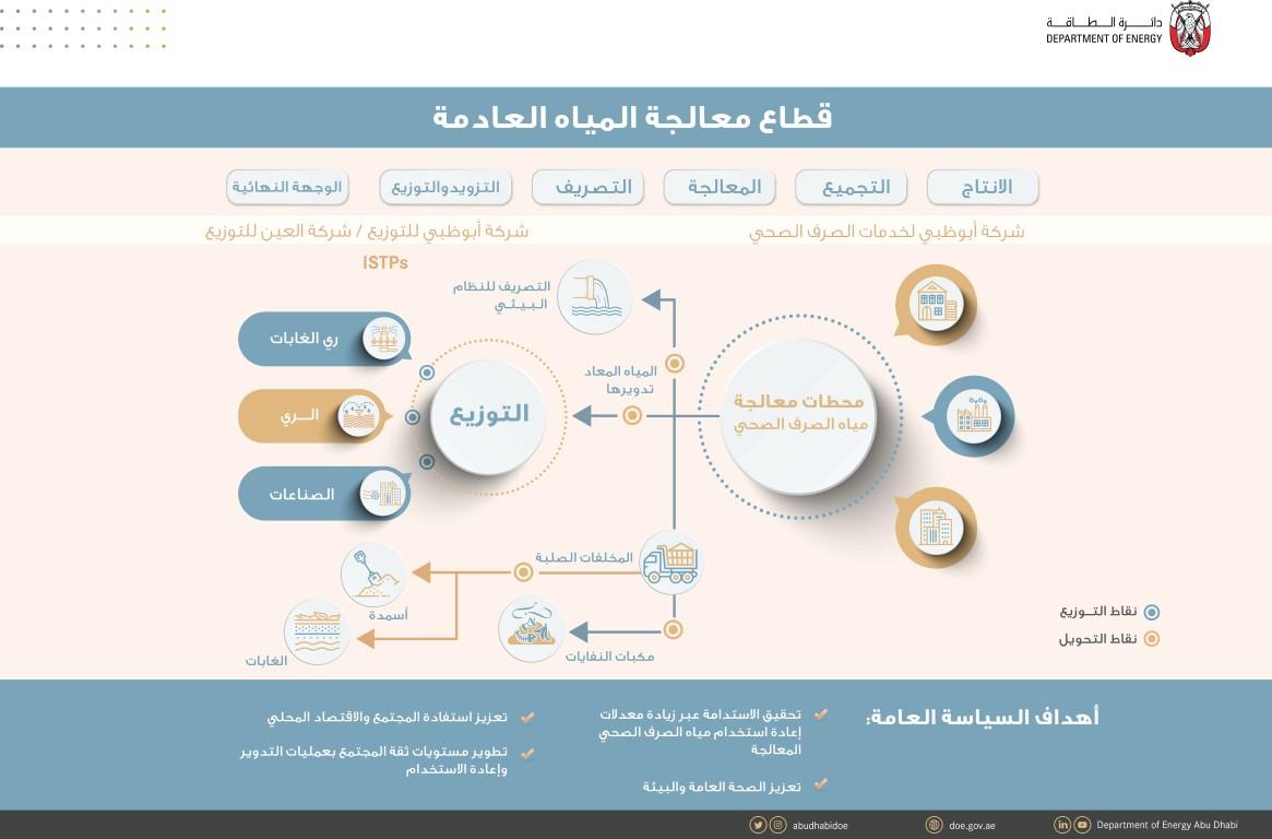 دائرة الطاقة في أبوظبي تطلق سياسة المياه المعاد تدويرها