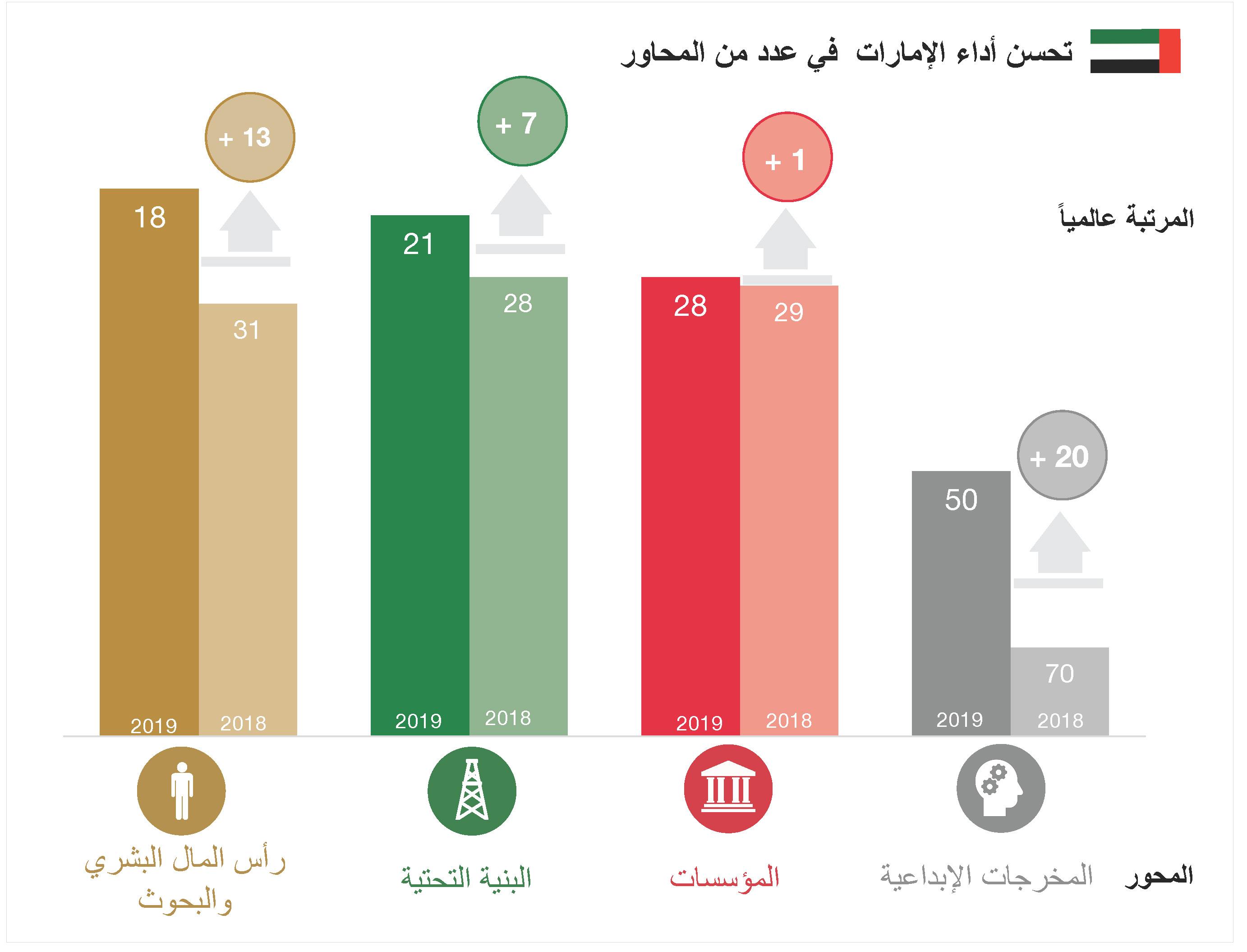 الإمارات تحافظ على صدارتها عربيا في مؤشر الابتكار العالمي 2019