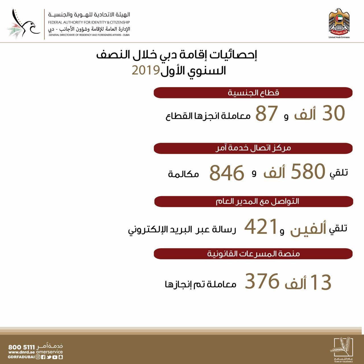 وكالة أنباء الإمارات إقامة دبي أكثر من 27 مليون مسافر عبر