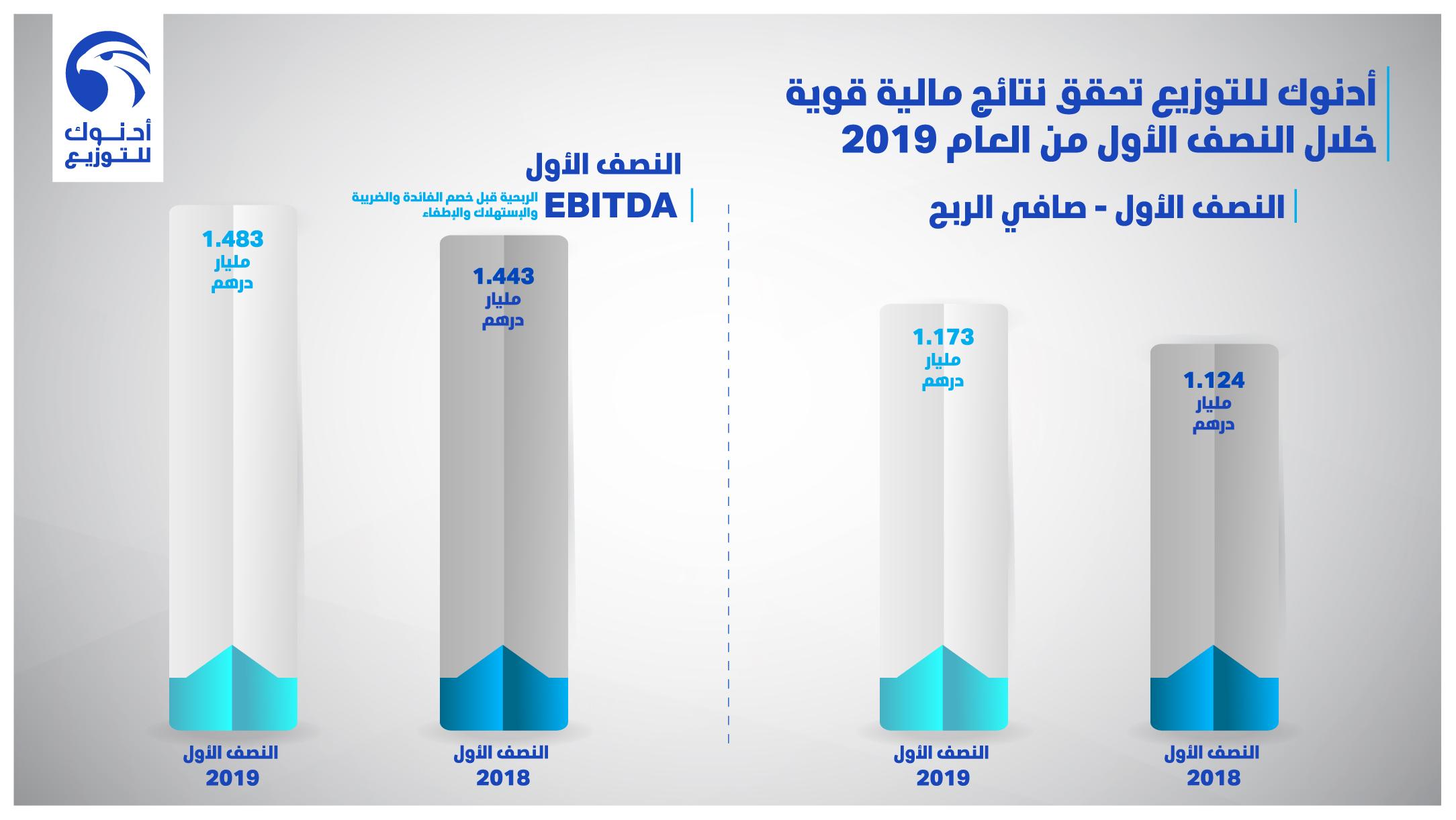 1.17 مليار درهم صافي أرباح أدنوك للتوزيع في النصف الأول 2019