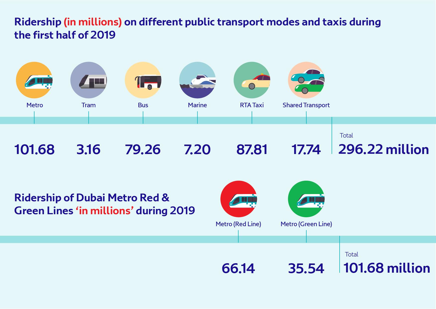 296 مليون راكب استخدموا النقل الجماعي و المشترك ومركبات الأجرة بدبي في النصف الأول
