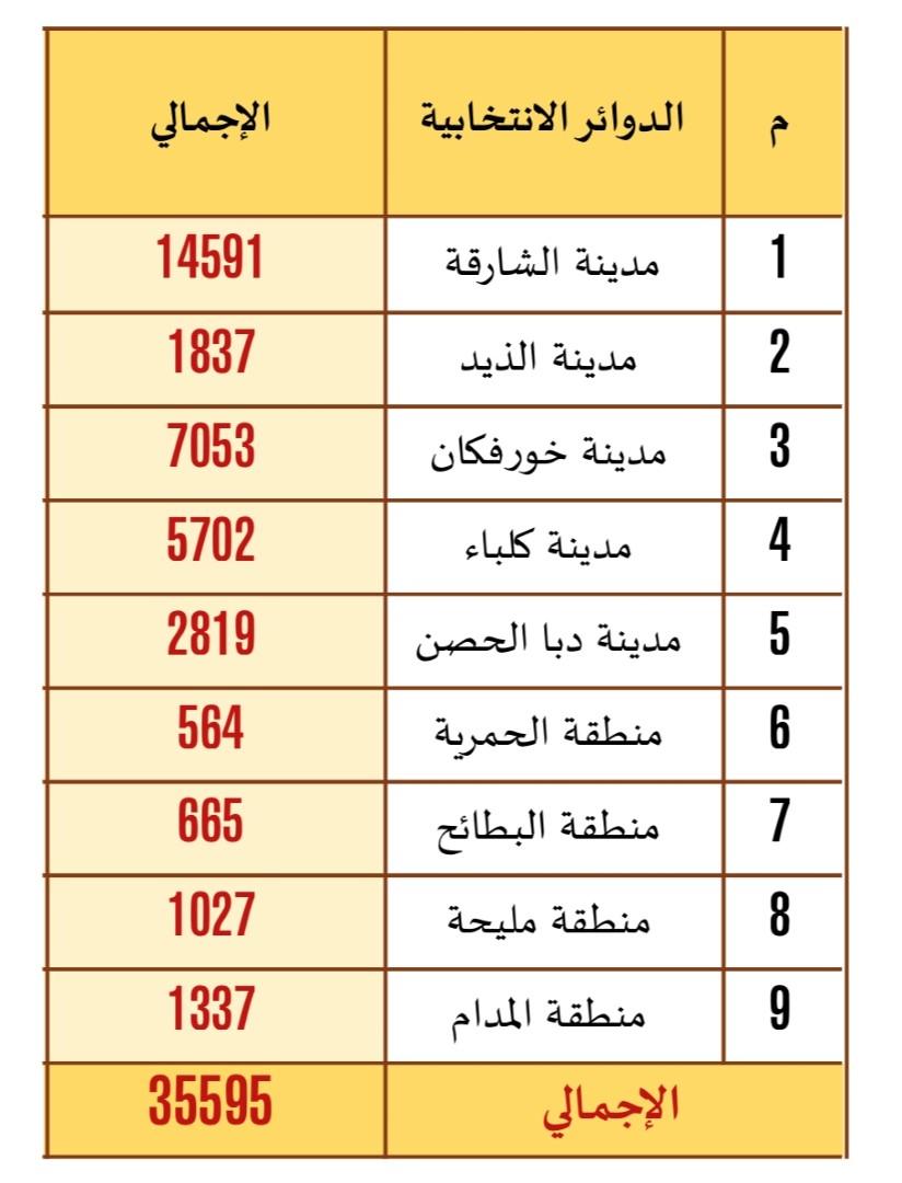 """35 ألفا و595 مواطنا سجلوا في انتخابات """" استشاري الشارقة """""""