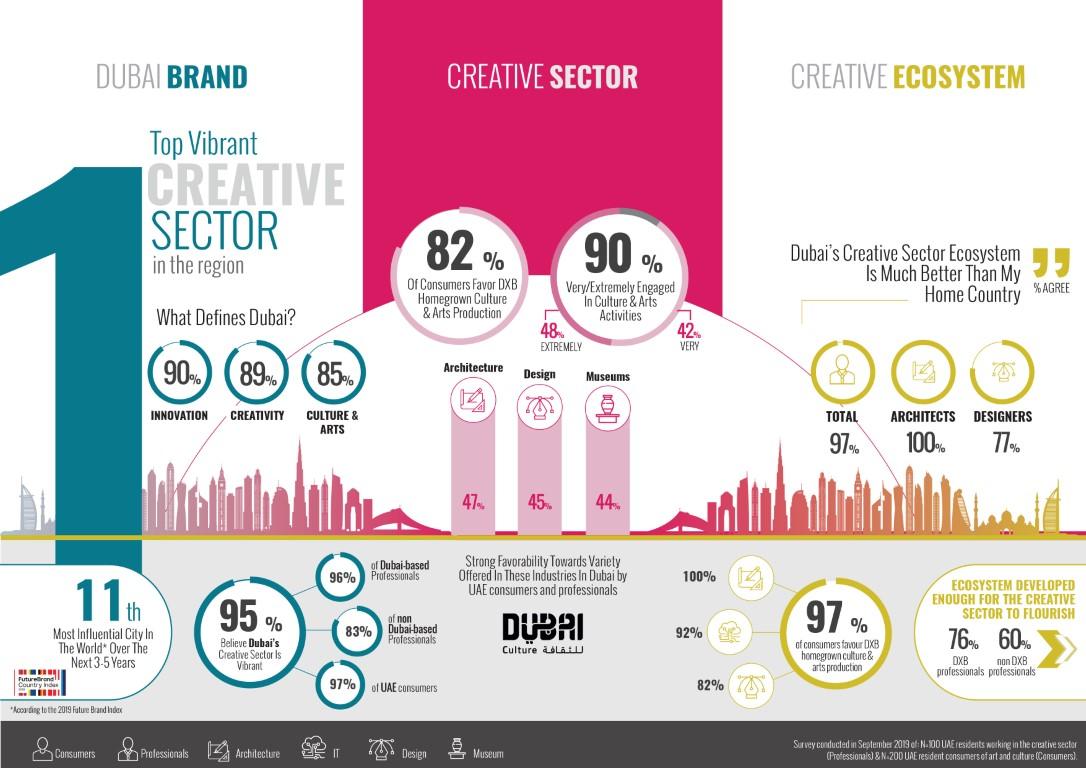استطلاع رأي يضع دبي في صدارة المنطقة كأكثر المدن إبداعاً وابتكاراً