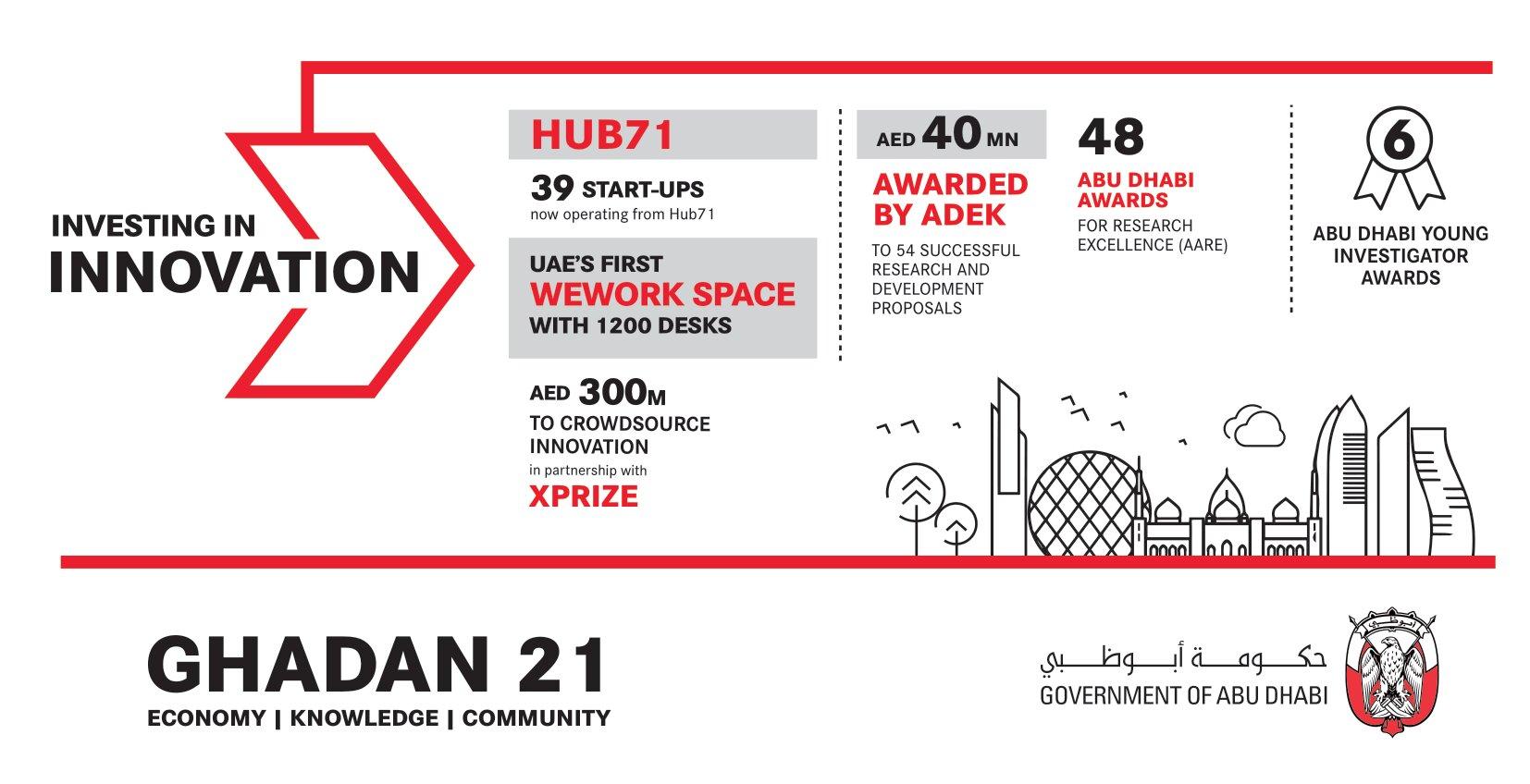 'g21-infographic-e-innov