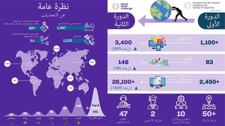 تحدي محمد بن راشد العالمي للمبتكرين الصناعيين يستقطب 3400 ابتكارا من 148 دولة في دورته الثانية