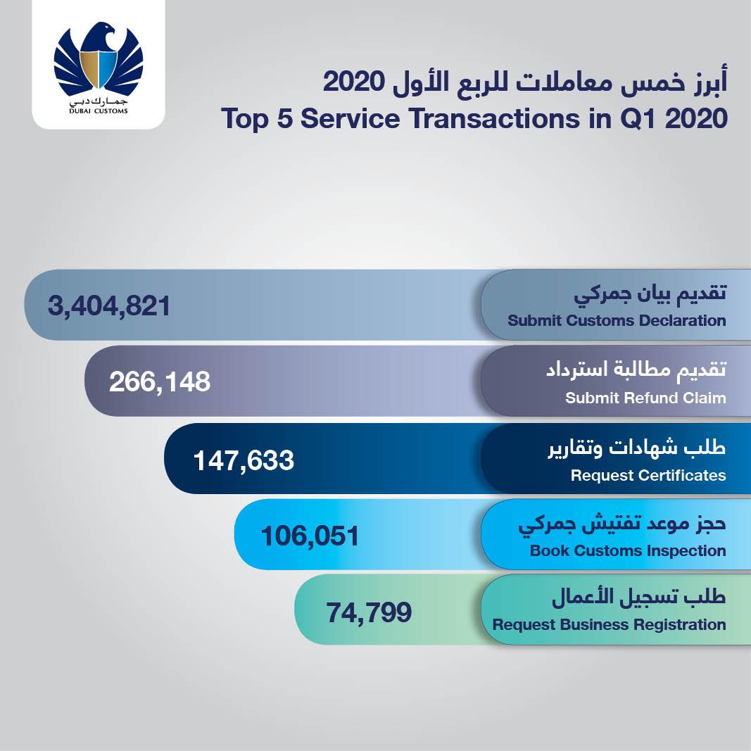 customs transactions in dubai skyrocket 60% to 4m in q1, 2020 1