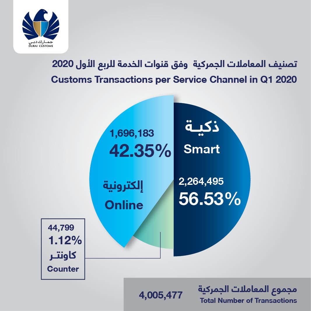 customs transactions in dubai skyrocket 60% to 4m in q1, 2020 2
