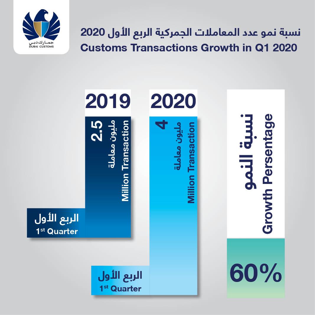 customs transactions in dubai skyrocket 60% to 4m in q1, 2020 3