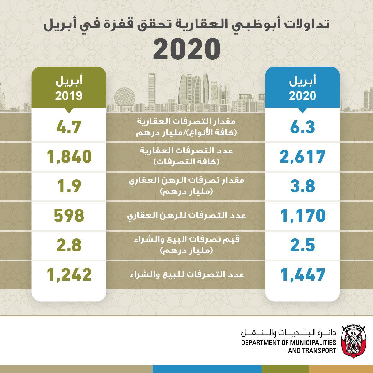 تداولات أبوظبي العقارية ترتفع في شهر إبريل الماضي بنسبة 34%