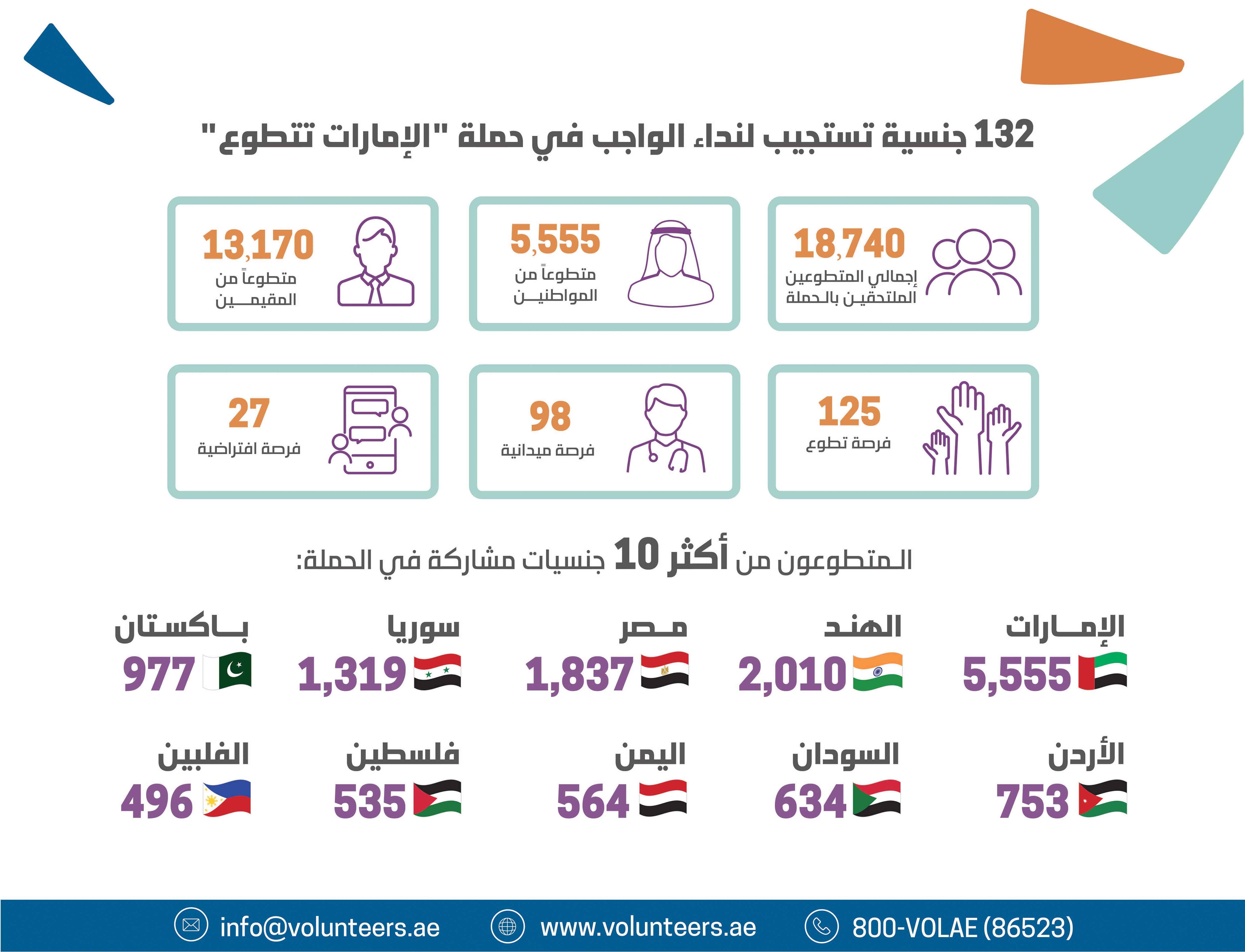 """18 ألف متطوع من المواطنين والمقيمين بـ"""" حملة الإمارات تتطوع """""""