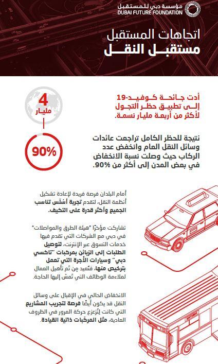 مؤسسة دبي للمستقبل تدرس تحديات وفرص قطاع النقل في المرحلة المقبلة
