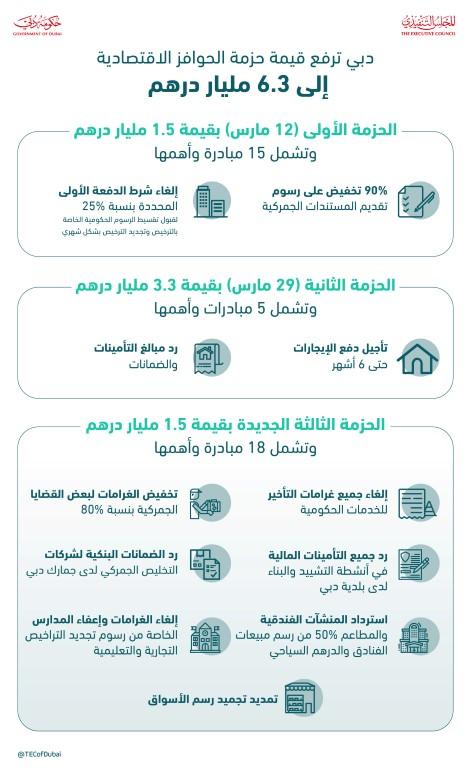 بتوجيهات محمد بن راشد ..دبي ترفع قيمة حزم التحفيز إلى 6.3 مليار درهم بإطلاق حزمة اقتصادية ثالثة قيمتها 1.5 مليار درهم