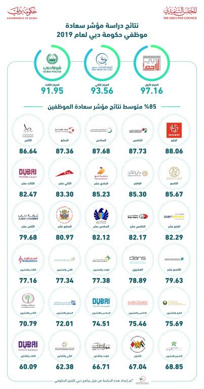 حمدان بن محمد يعتمد نتائج دراسة مؤشر سعادة موظفي حكومة دبي للعام 2019