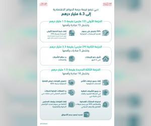 दुबई ने एईडी1.5 बिलियन के नए आर्थिक प्रोत्साहन पैकेज की घोषणा किया