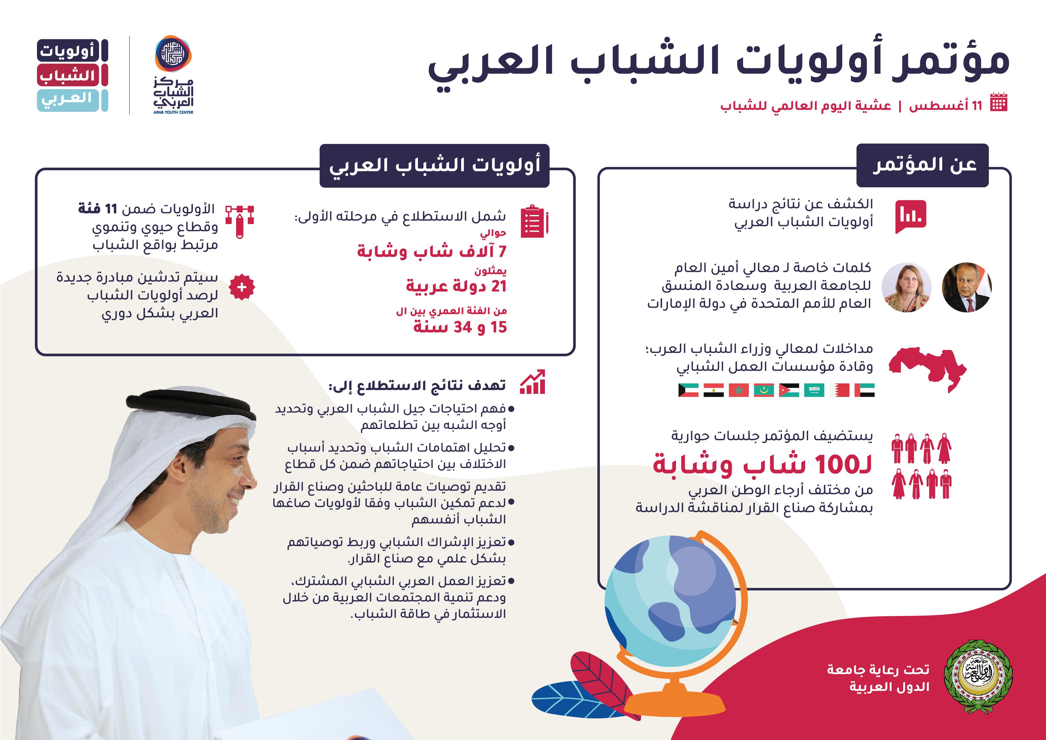 أولويات الشباب العربي- عرضي