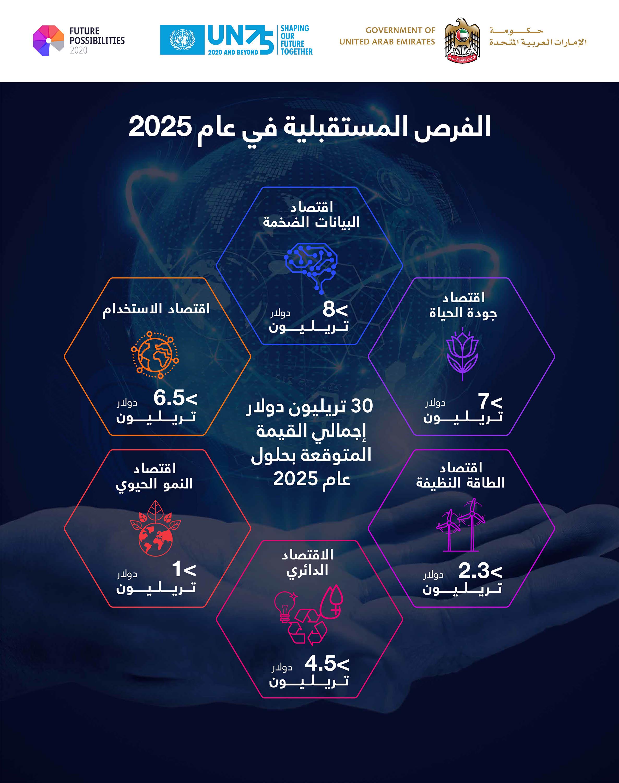 """حكومة الإمارات و الأمم المتحدة تطلقان """"تقرير الفرص المستقبلية 2020"""" لرفع جاهزية الحكومات للمستقبل"""