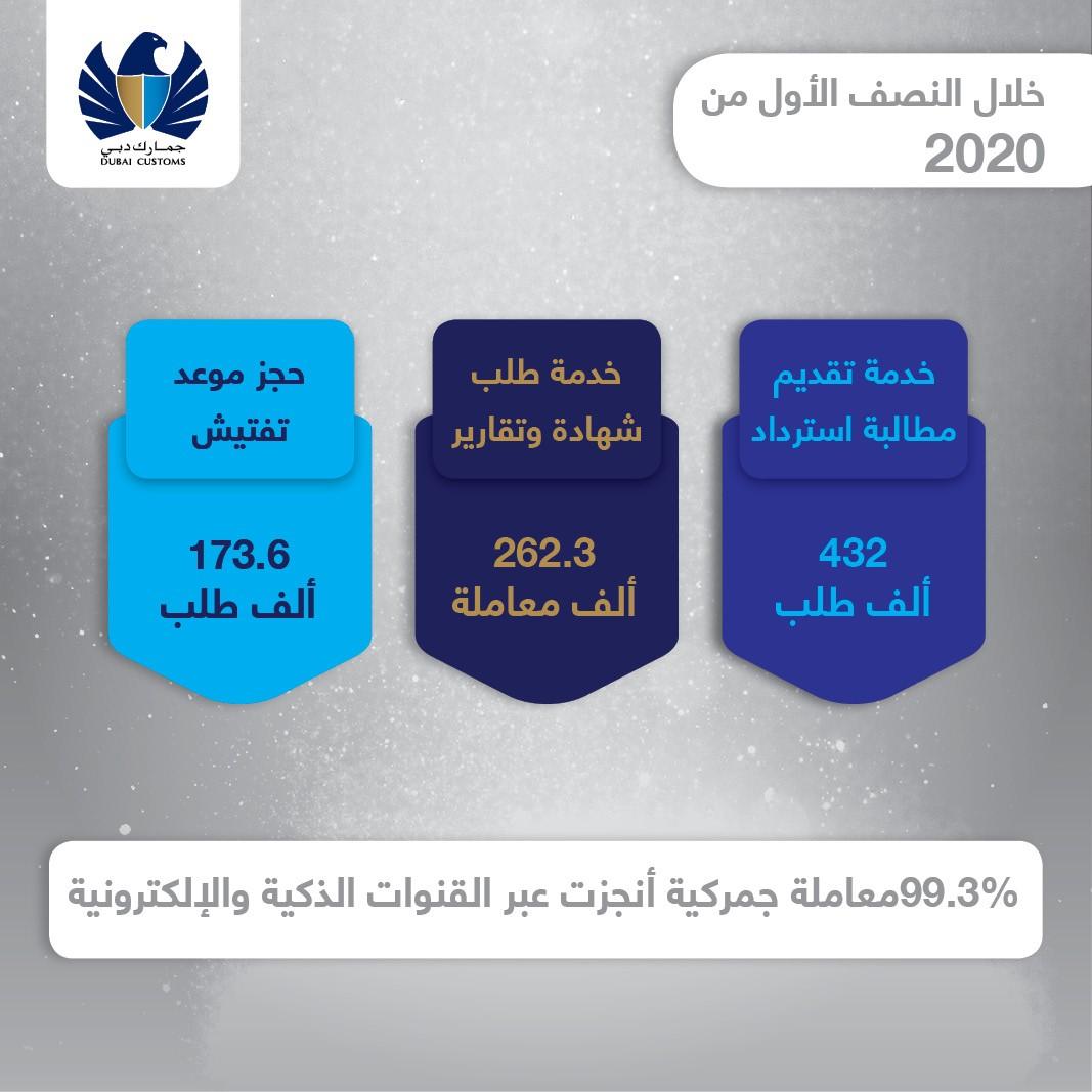 معاملات دبي الجمركية تنمو 38 بالمائة إلى 7 ملايين في النصف الأول 2020