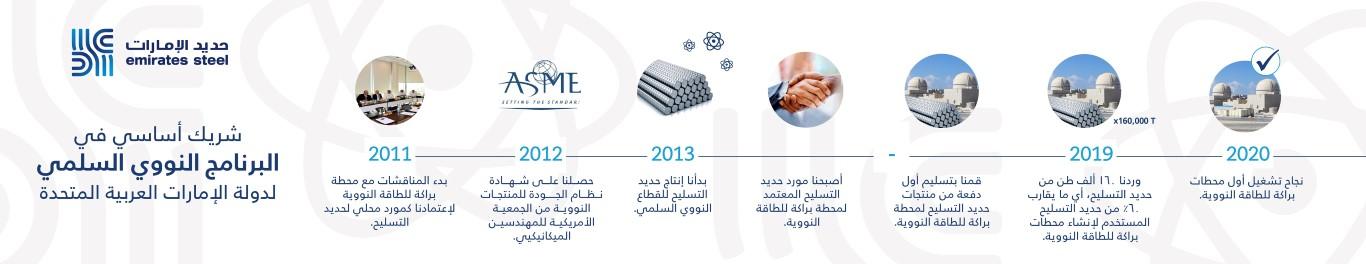 حديد الإمارات شريك أساسي في تنفيذ البرنامج النووي السلمي الإماراتي