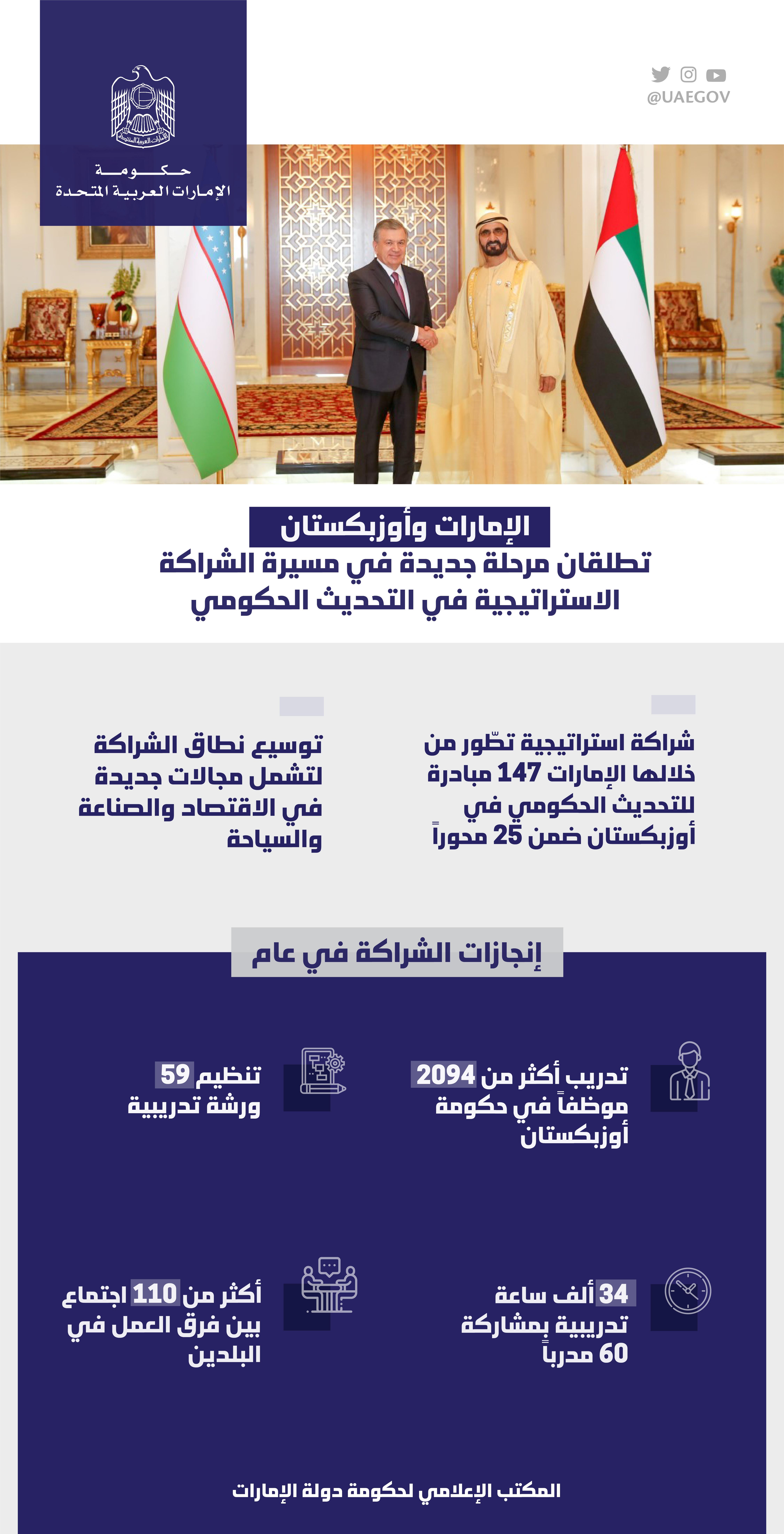 الإمارات وأوزبكستان توسعان مجالات الشراكة الاستراتيجية لتشمل الاقتصاد والصناعة وحاضنات الأعمال