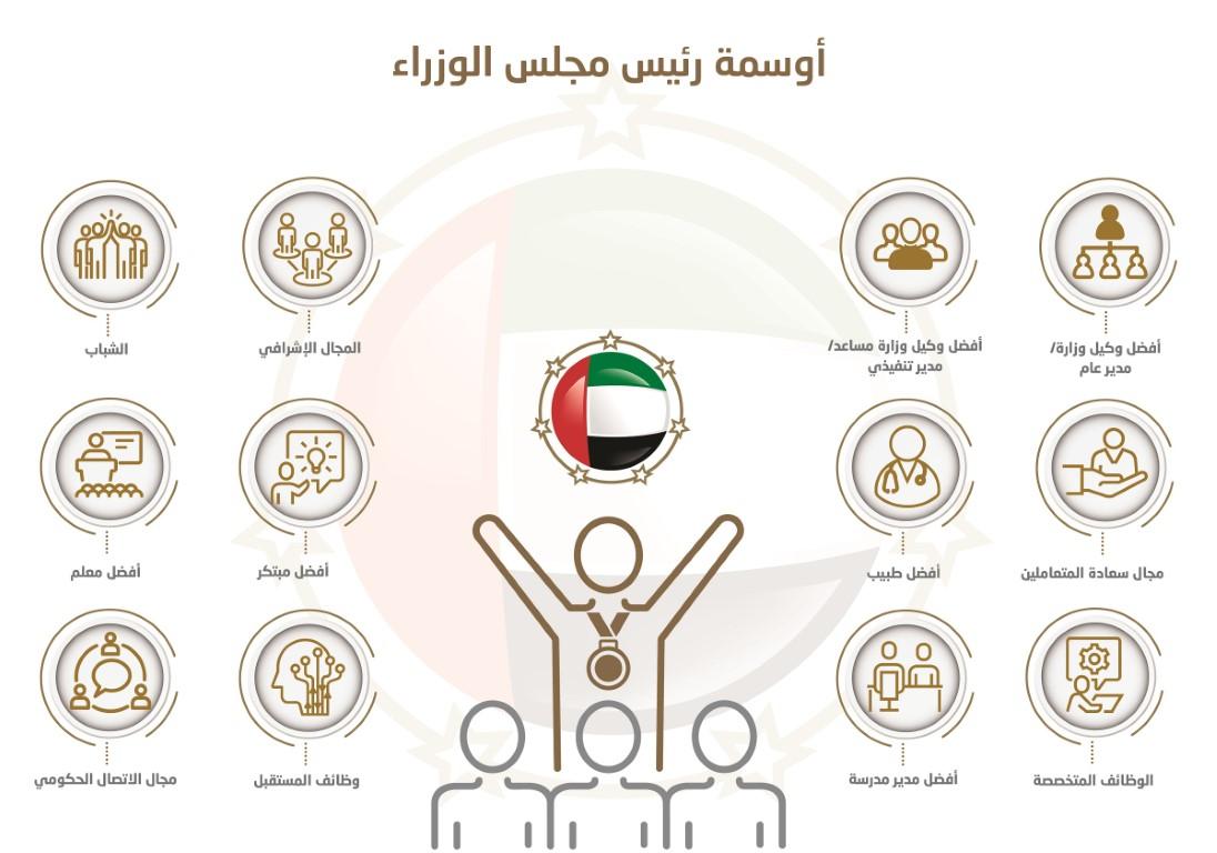 منظومة التميز الحكومي الإماراتية.. تحديثات شاملة استعداداً للخمسين