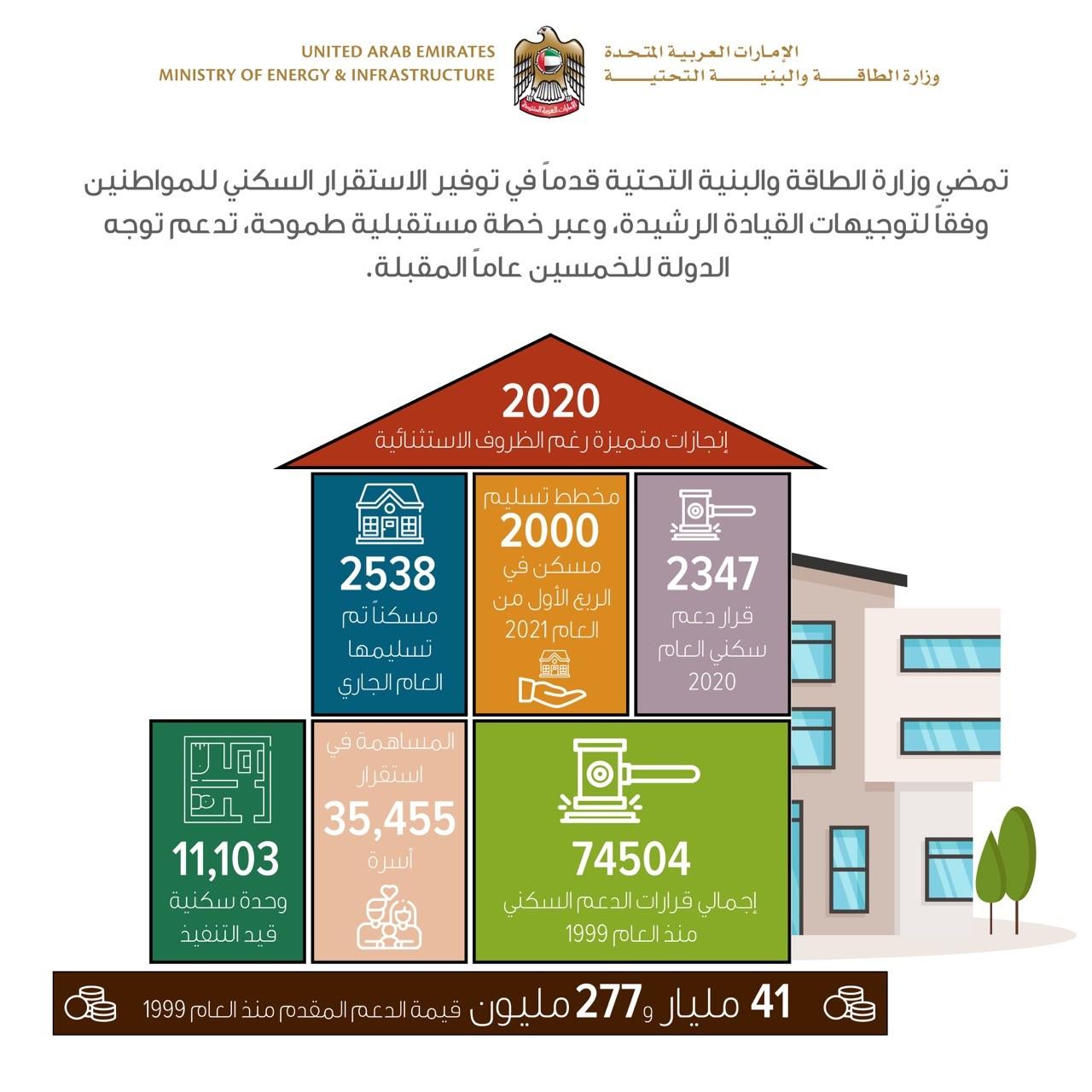 """"""" الطاقة والبنية التحتية """" سلّمت 2538 مسكنا للمواطنين خلال 2020"""