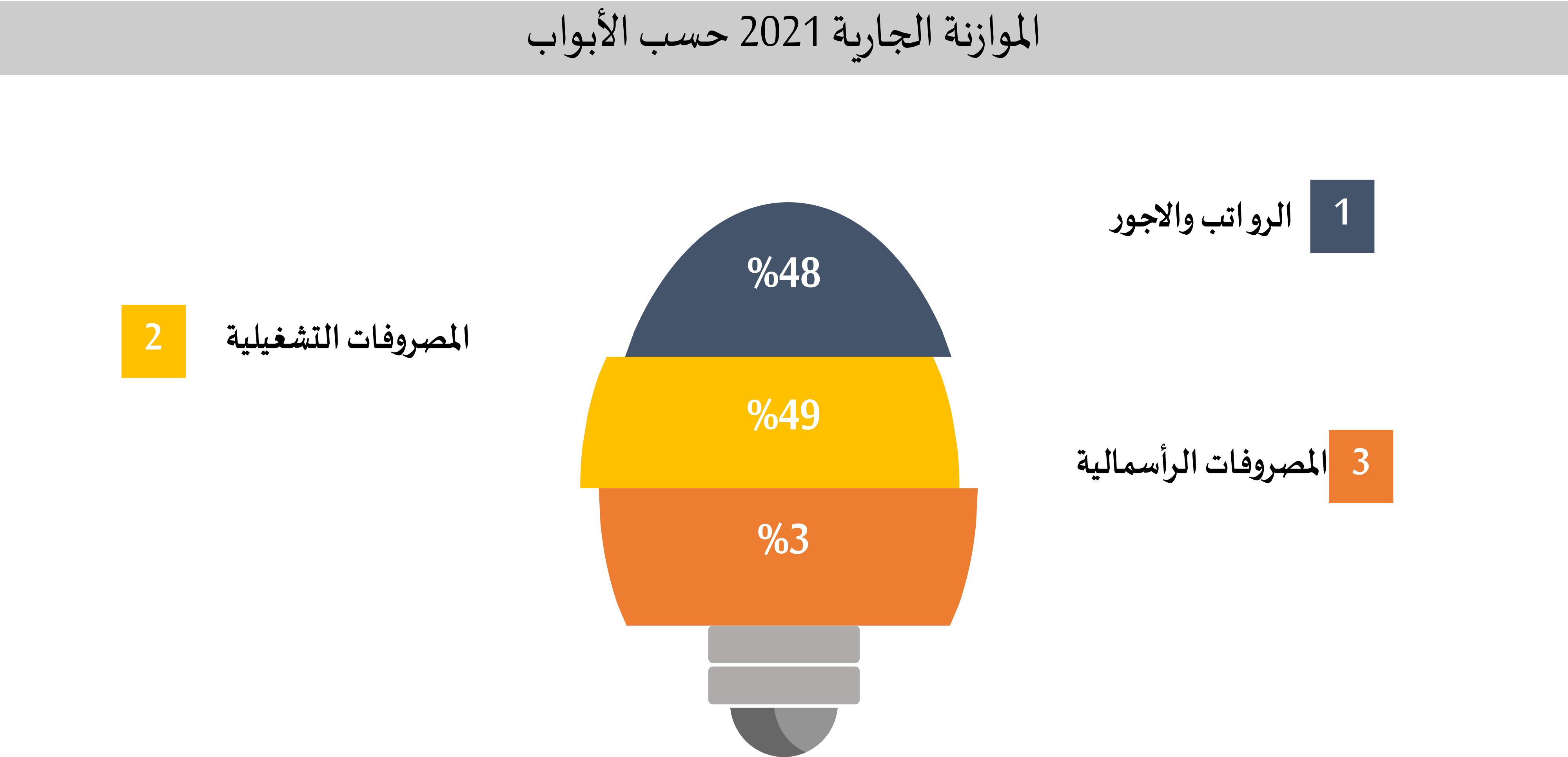 حاكم الشارقة يعتمد الموازنة العامة للإمارة بـ 33,6 مليار درهم لعام 2021