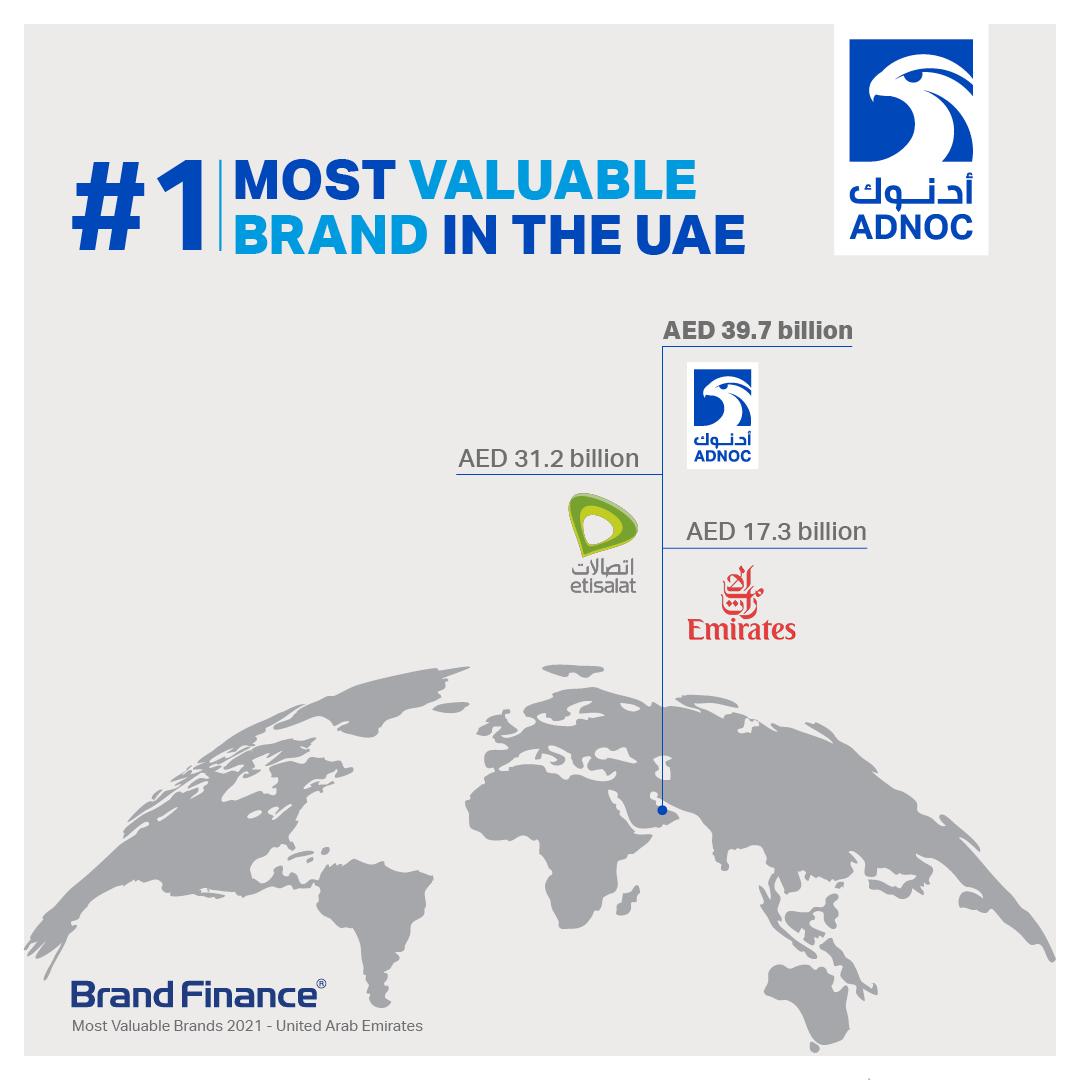 """""""أدنوك"""" العلامة التجارية الأولى في الإمارات للسنة الثالثة على التوالي"""
