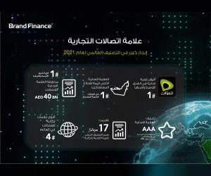 سعداء بالحصول على لقب العلامة التجارية الأقوى في الشرق الأوسط و أفريقيا