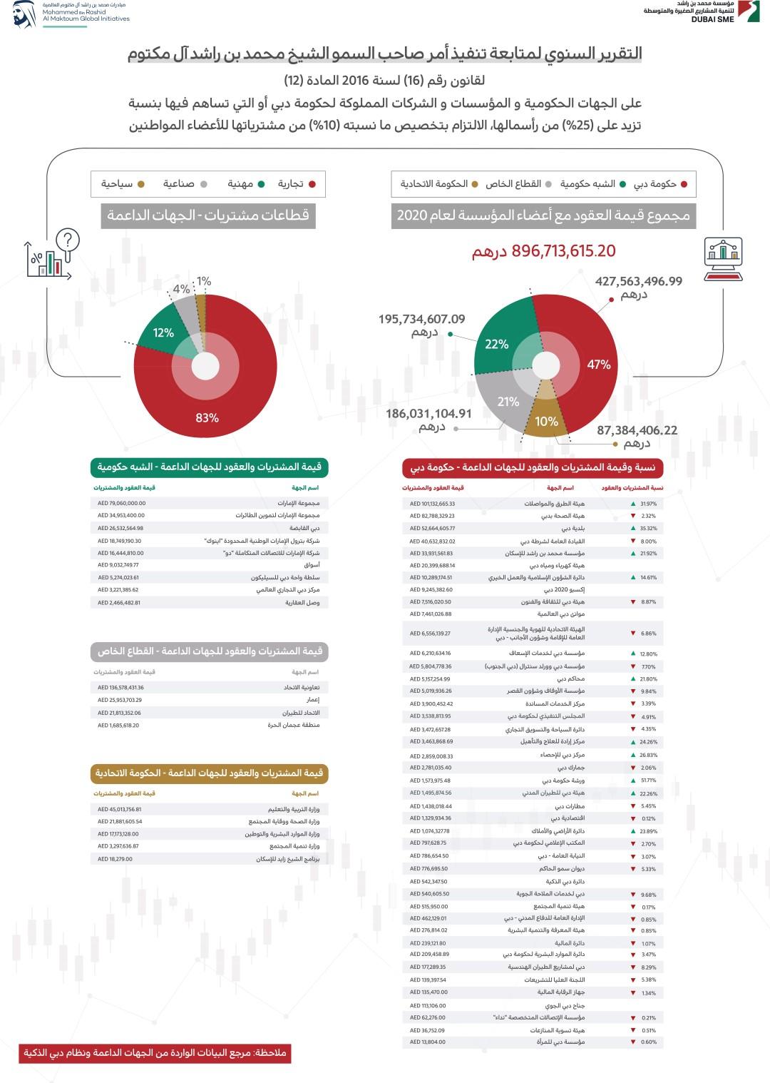 61 جهة حكومية وخاصة دعمت مؤسسة محمد بن راشد لتنمية المشاريع و7.5 مليار درهم دعما لرواد الأعمال المواطنين