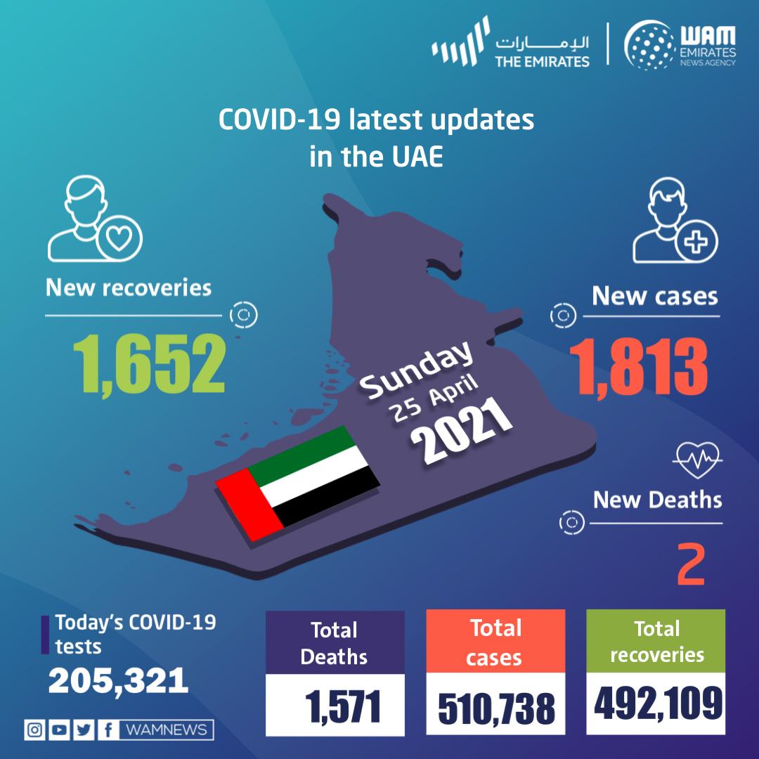 阿联酋在过去24小时内宣布1,813例新的COVID-19病例,1,652例康复,2例死亡