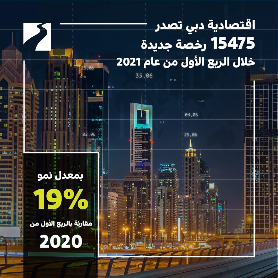 """""""اقتصادية دبي"""" تصدر 15475 رخصة جديدة خلال الربع الأول"""