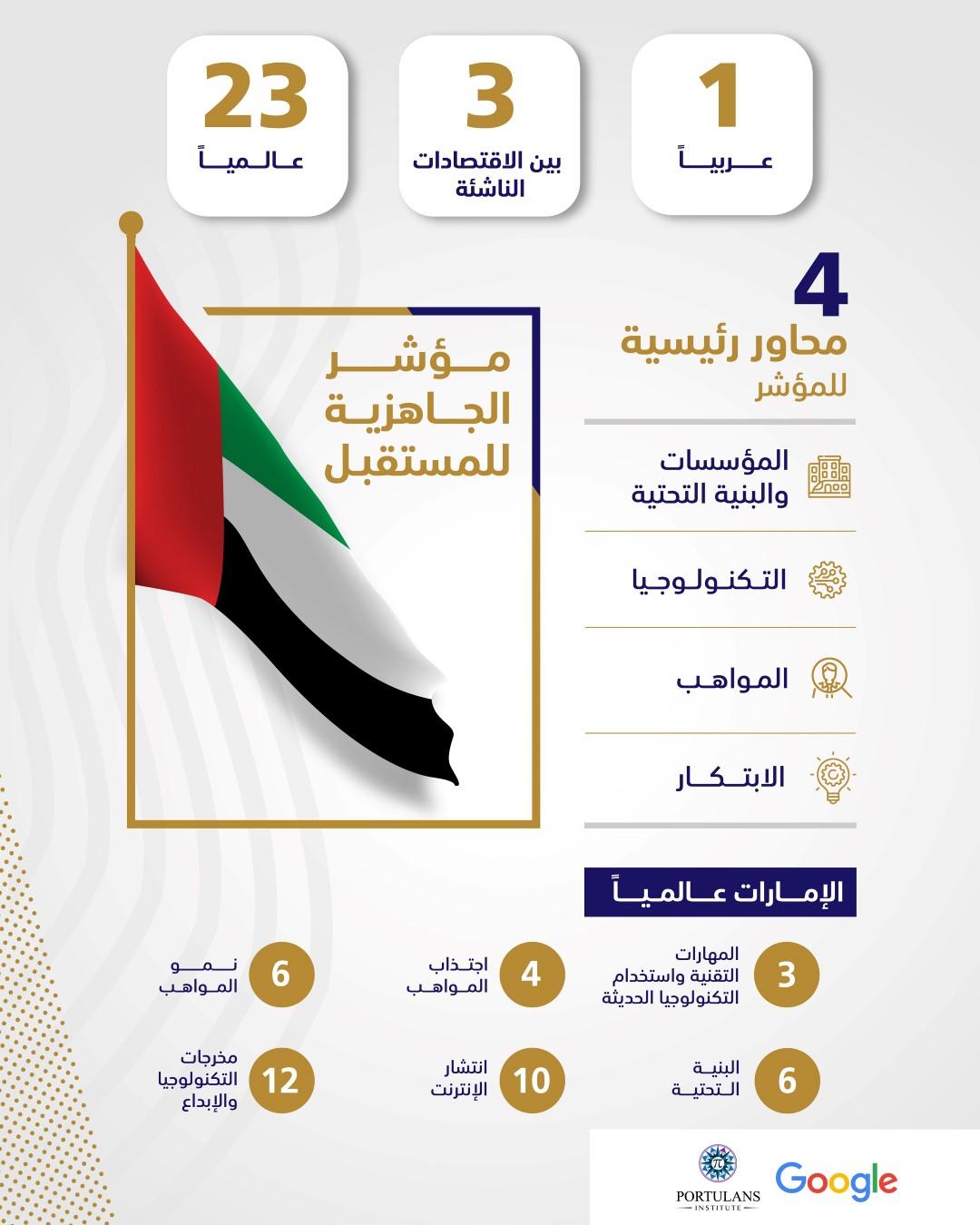 """الإمارات الأولى عربيا والثالثة بين الاقتصادات الناشئة في """"مؤشر الجاهزية للمستقبل"""""""