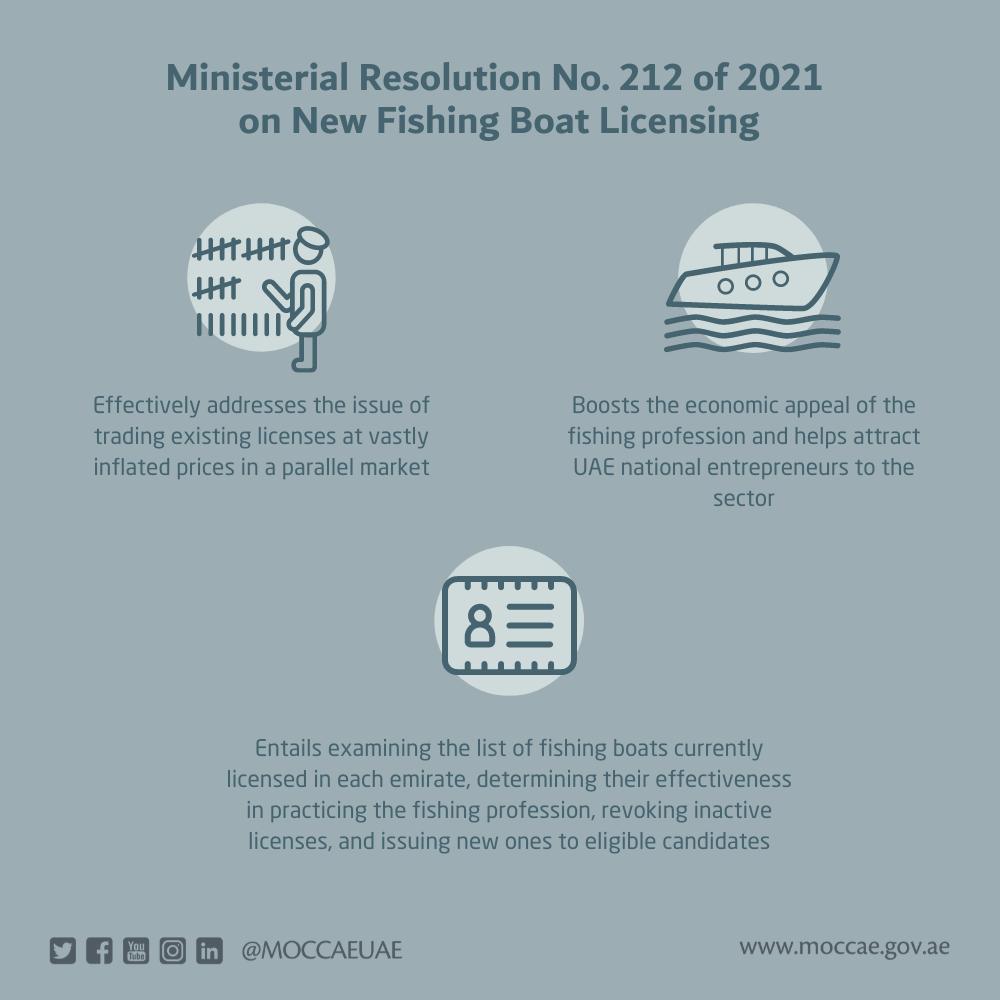 التغير المناخي والبيئة تصدر قرار اً وزارياً بشأن نظام رخص قوارب الصيد الجديدة