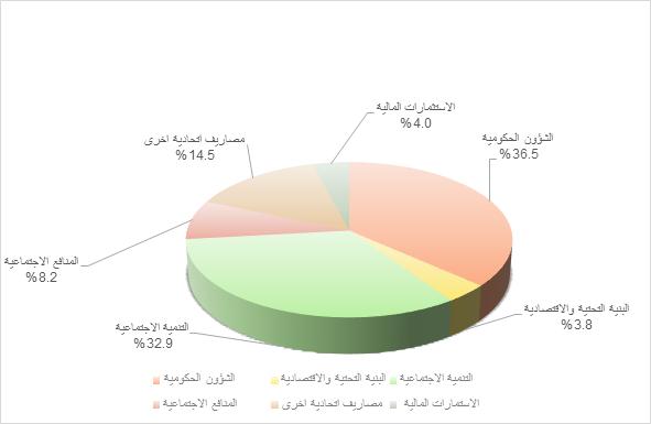 مكتوم بن محمد بن راشد : اعتماد الميزانية الاتحادية الأكبر في تاريخ الامارات دليل أن الحكومة مستمرة في العمل لتحقيق سعادة شعبها
